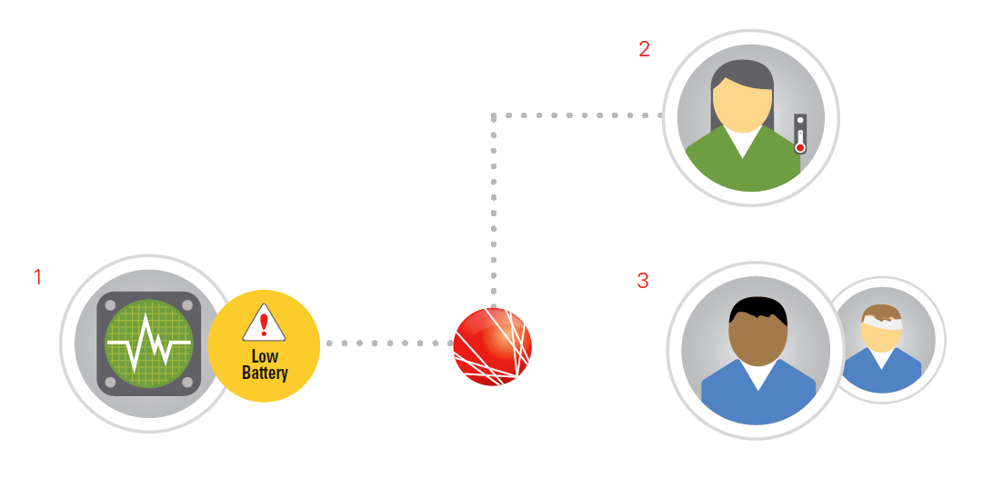 Telemetry workflow