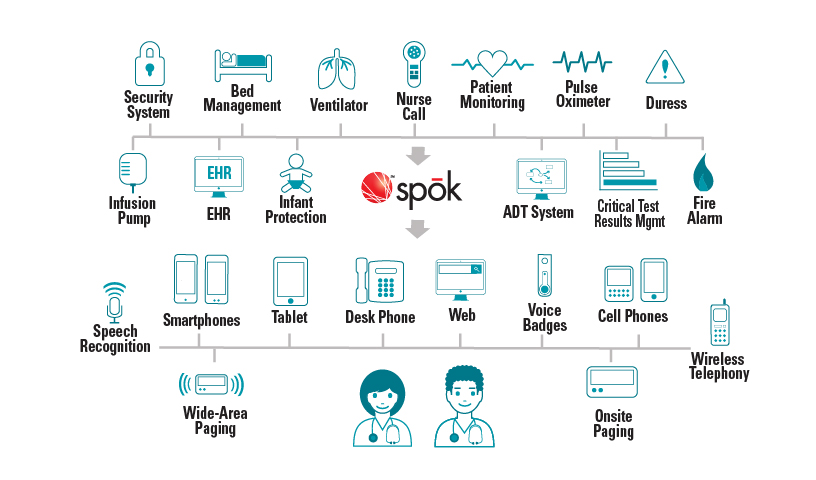 Spok Interoperability
