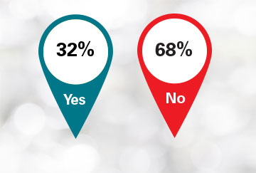 When asked if there is a formal review process for assessing the success of projects like mobile enablement strategies, 32 percent said yes and 68 percent said no