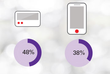 The percentage of use of pagers and smartphones in healthcare: 48% Pagers, 38% smartphones