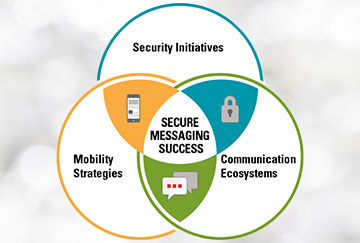venn diagram explaining secure messaging success as utilizing security initiatives, mobility strategies, and communication ecosystems