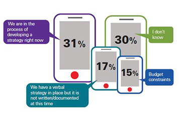 Survey results from why hospitals have not updated their communication systems