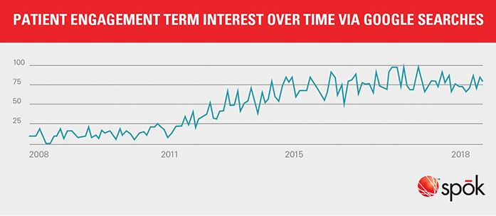 Patient Engagement Term Interest Over Time Via Google Searches