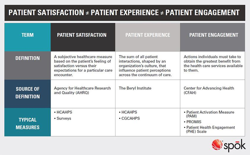 Patient Satisfaction | Patient Experience | Patient Engagement