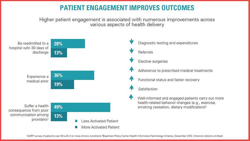 Patient Engagement Improves Outcomes