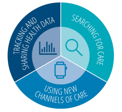 Tracking and sharing health data, searching for care, and using new channels of care pie chart cut into thirds