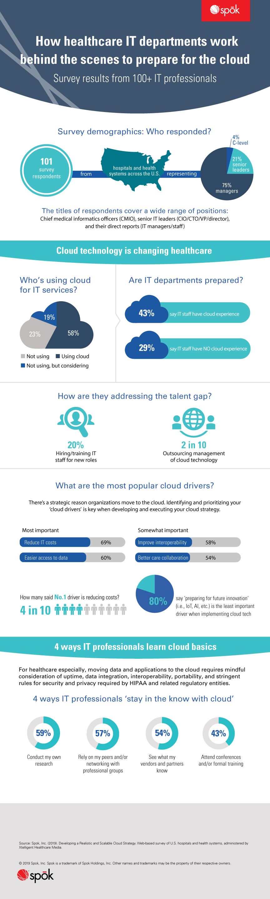 How healthcare IT departments work behind the scenes to prepare for the cloud