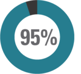 95% EHR usability and change