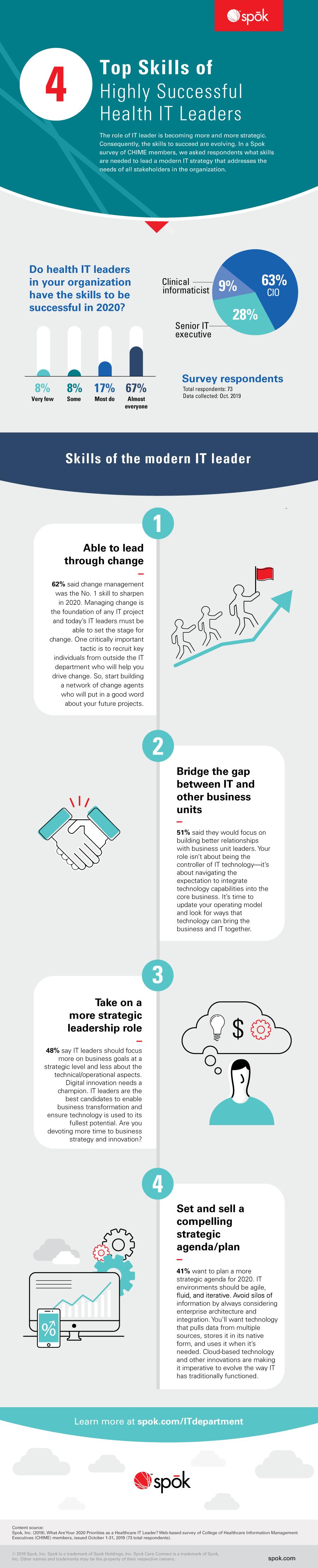 IG-Top-4-Skills-Health-IT-Leaders-Need-to-Improve-in-2020