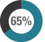 65% seeking help