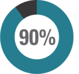90% Contributing factors