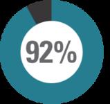 92% - Public Health Crisis