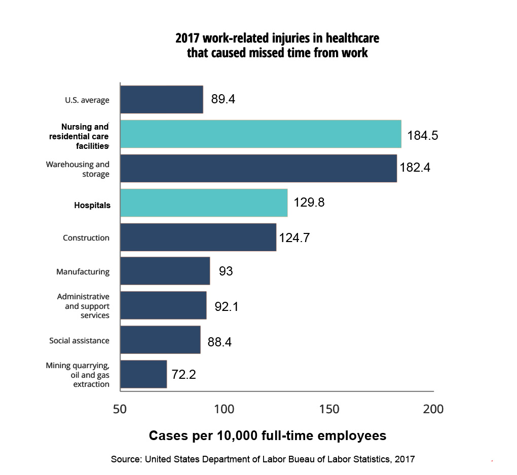 2017 Work-related injuries in healthcare that caused missed time from work - Workplace violence in healthcare