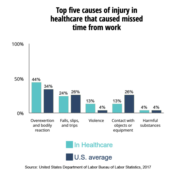 Top five causes of injury in healthcare that caused missed time from work - Workplace violence in healthcare