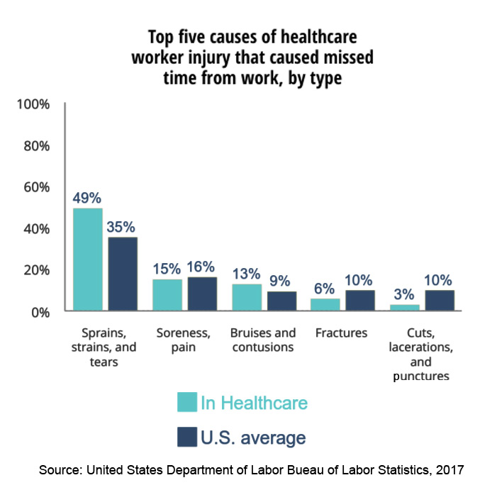 Top five causes of healthcare worker injury that caused missed time from work, by type - Workplace violence in healthcare