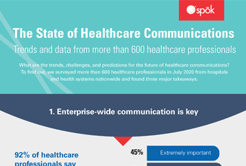 State of Healthcare Infographic