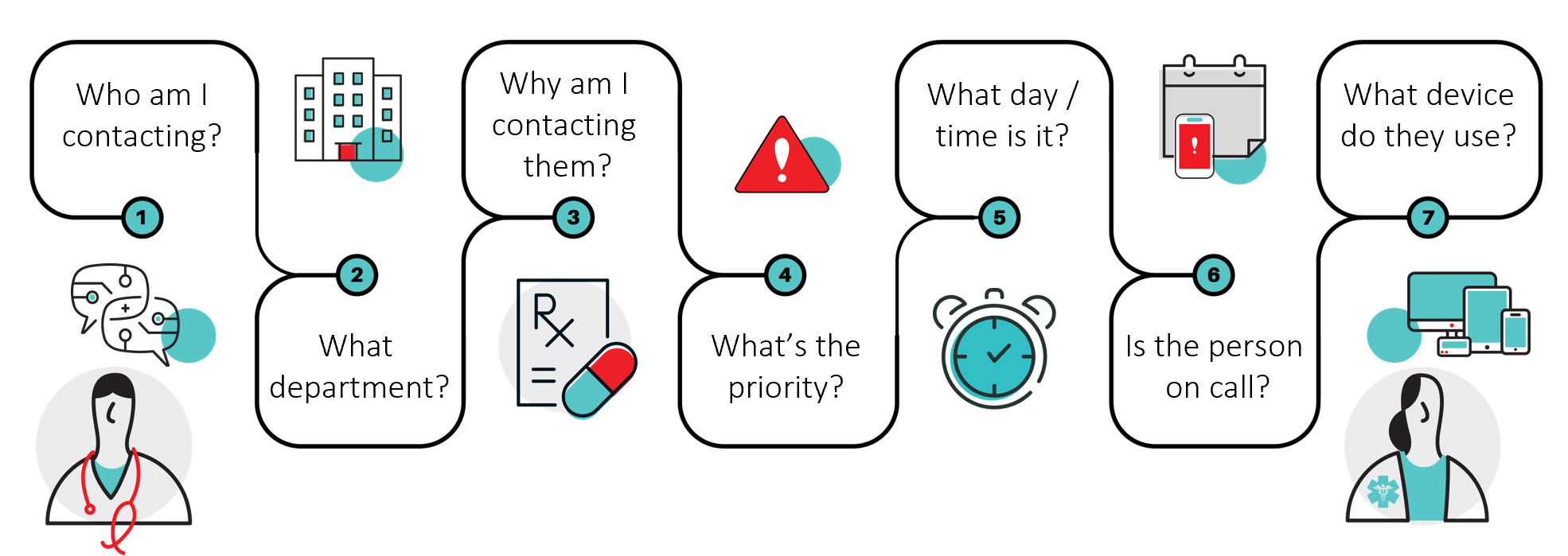Secure texting in healthcare diagram