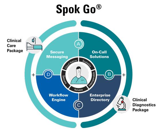 Spok Go diagram