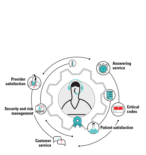 Contact Center diagram - Answering service, critical codes, patient satisfaction, customer service, security and risk management, provider satisfaction